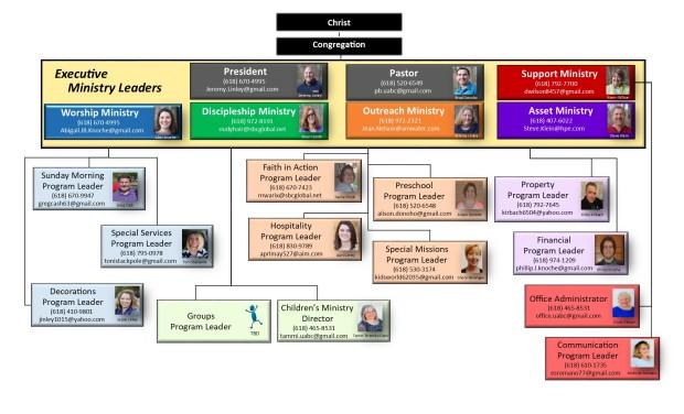 UABC org chart.jpg