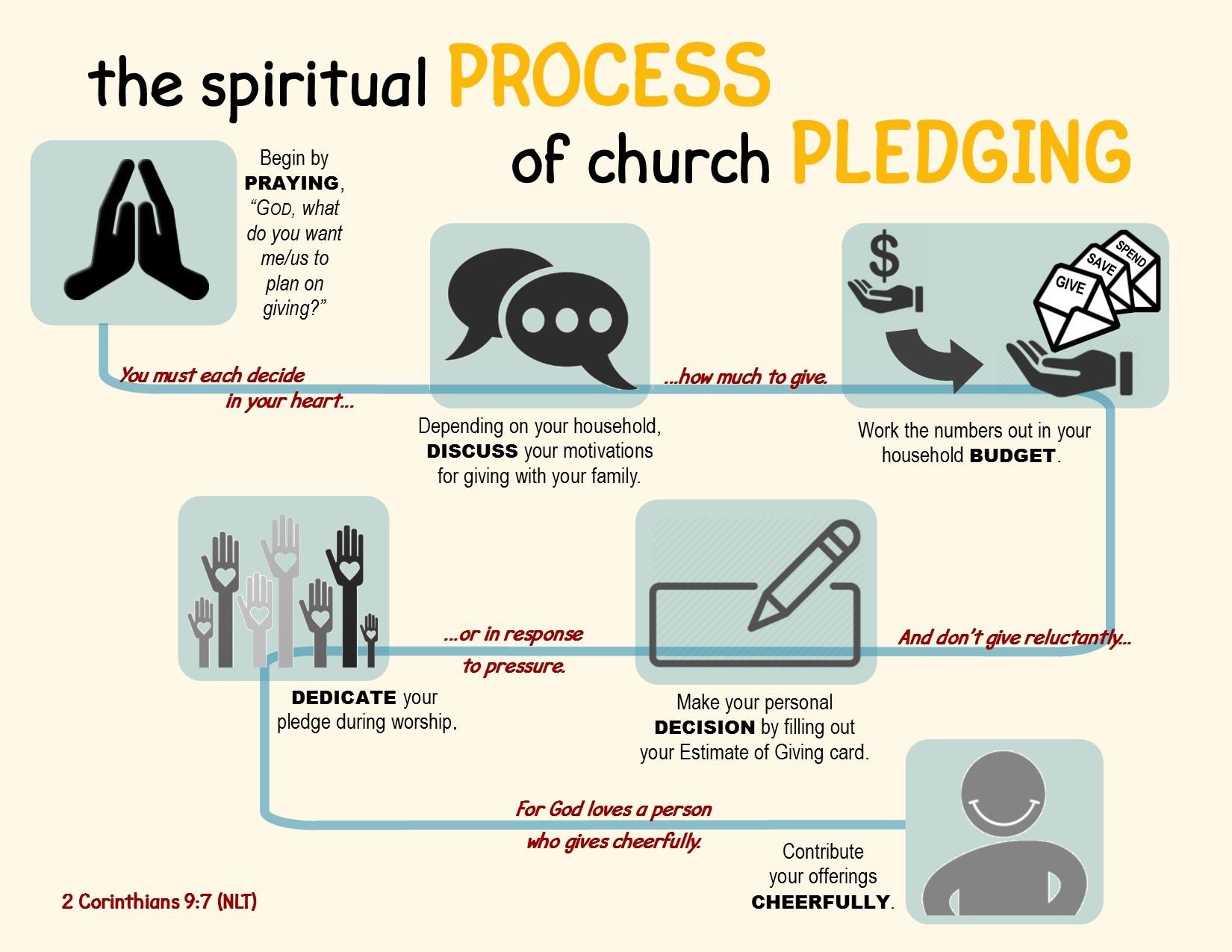 Spiritual Process of Pledging 2018.jpg